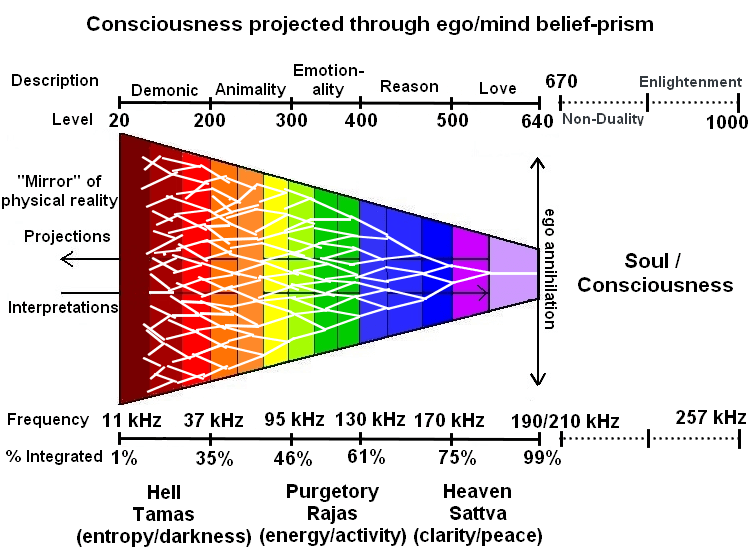 Scale of Consciousness, frequency and integration